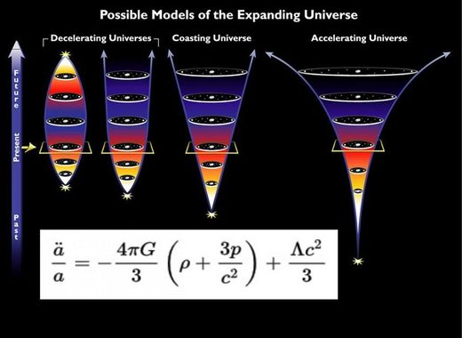 universe expansion rates string theory Sitter space