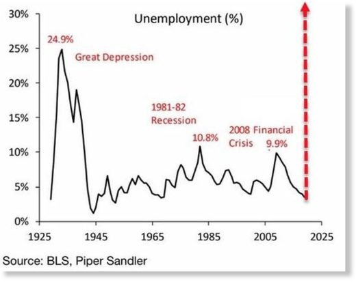 unemployed percentages