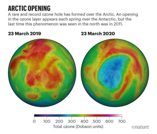 Ozone Hole Over Arctic