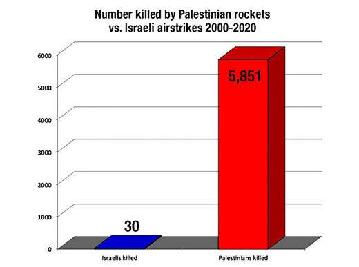 Chart of rocket casualties
