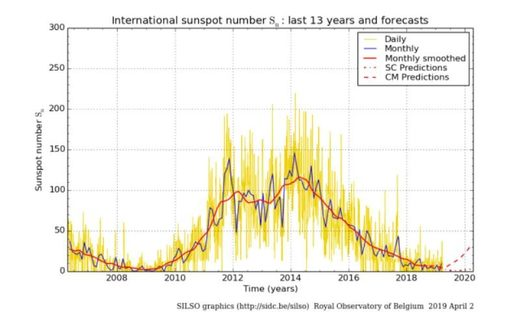Last 13 years sunspots