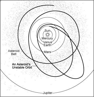 Asteroid transition from a elliptical to a circular orbit