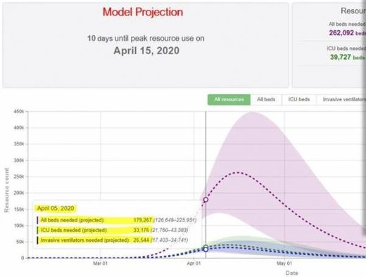 Covid-19 Model projections Apr 15 2020