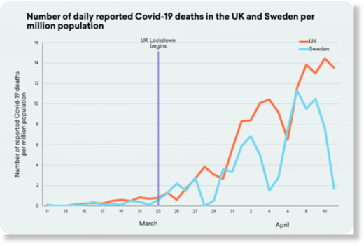 UK and Sweden Covid cases