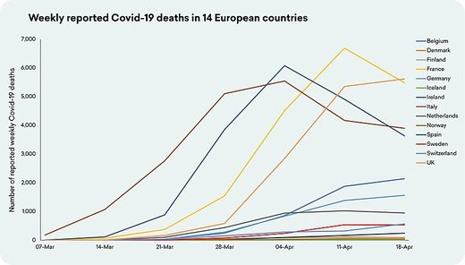 weekly covid death europe