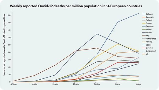 weekly covid deaths per million europe