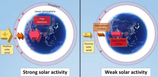 Earth's electric fields and potentials according to solar activity.