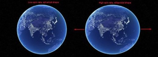 How Earth spin rate affects its shape.