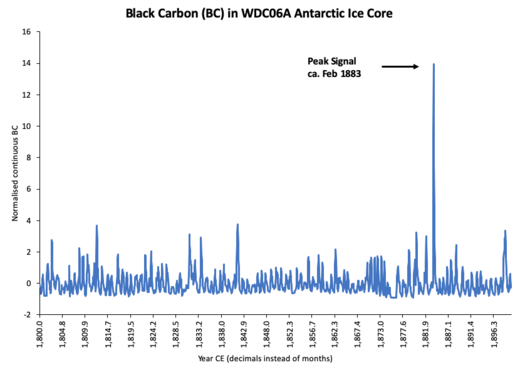 WAIS Divide Antarctic Ice Core, normalized BC measurement.