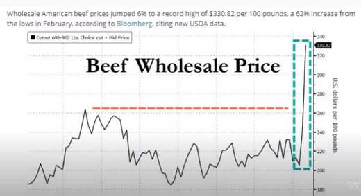 Beef prices rise