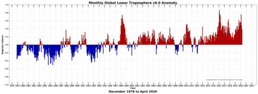 Global climate trend since Dec. 1 1978: +0.135 C per decade