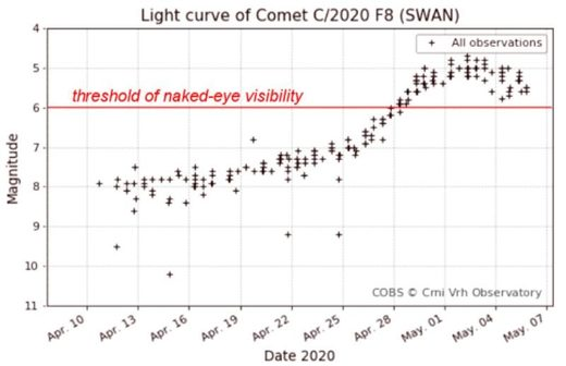Light curve Comet SWAN