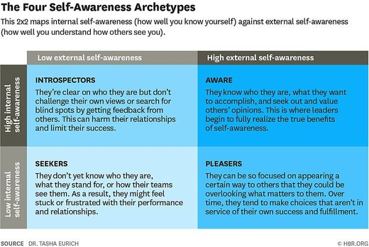 four self awareness archtypes