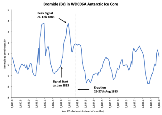 WAIS Divide Antarctic Ice Core, normalized Bromide measurement.