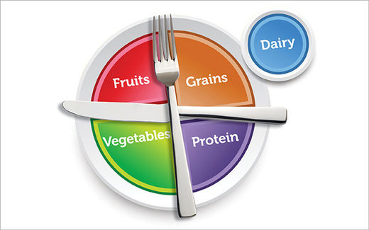US dietary guidelines myplate