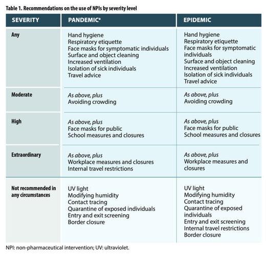 chart codvid NPIs
