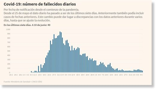 Spain covid peak deaths