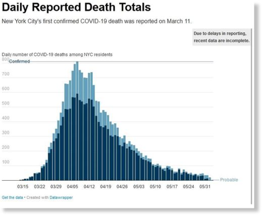 NYC peak deaths