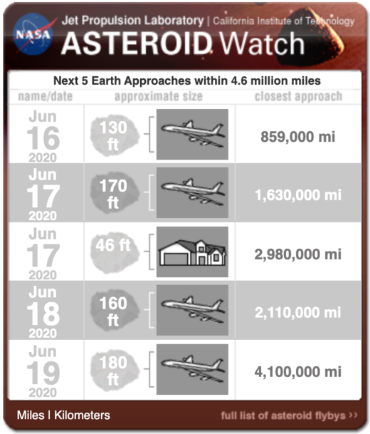 asteroid close approaches