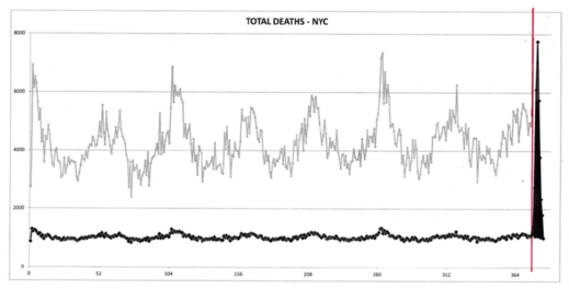 NYC deaths covid-19 graph