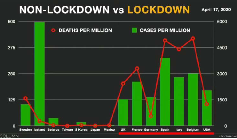 Lock-down vs no lock-down