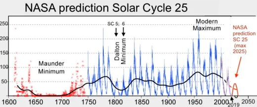 NASA prediction of Solar Cycle 25