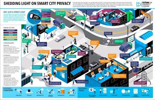 Smart city poster