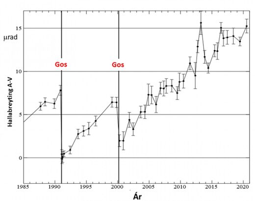 A graph showing the change in elevation at the foothills of Hekla