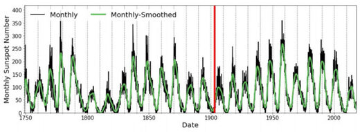 The red line marks the 1903 solar superstorm in a plot of the 11-year solar cycle