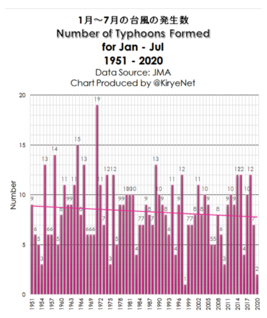 Number of Typhoons