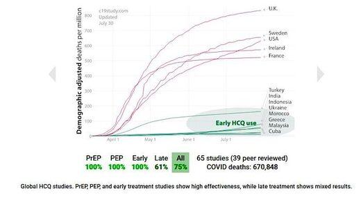 HCQ effective chart