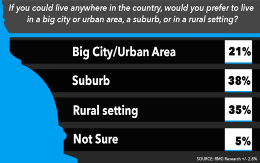 americans city poll