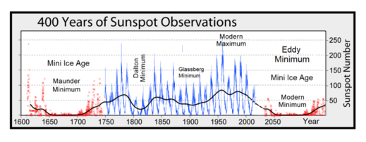 NASA solar cycle 25