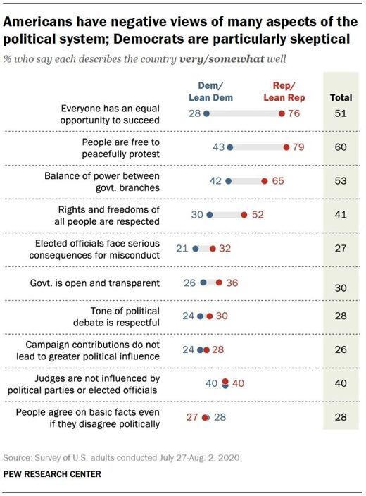 americans negative views of political system
