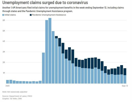 Unemployment Claims 2020 Graph