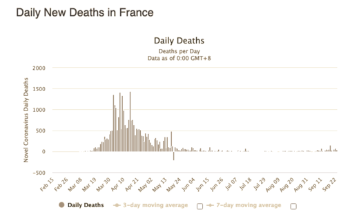 france covid deaths