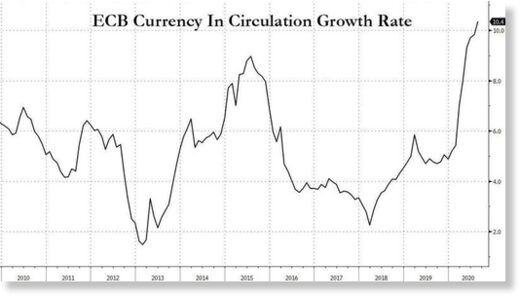 ECB currency growth rate