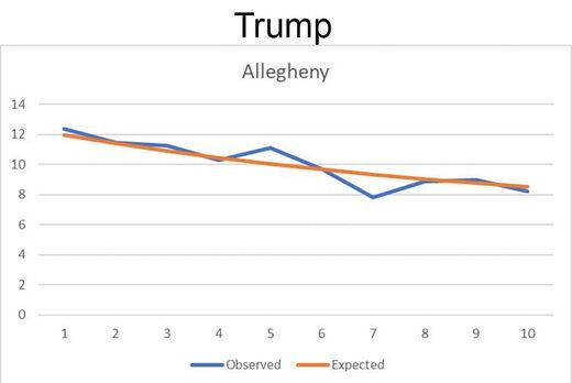 election statistics