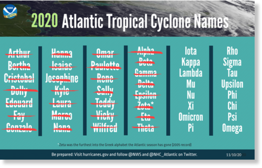 The list of named storms that have occurred