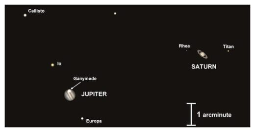 Jupiter and Saturn Alignment