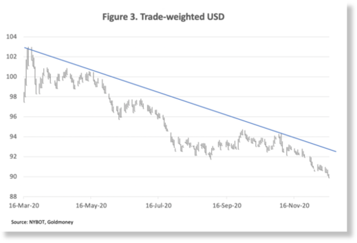 Trade weighted US dollar