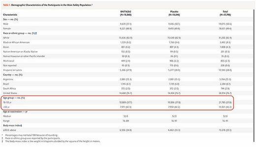 demographic characteristics study covid-10 vaccine
