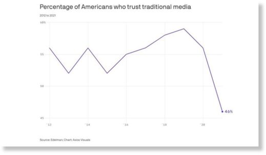 decline in trust of media
