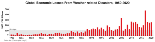 Global economic costs from weather-related disasters (adjusted for inflation), 1950-2020.