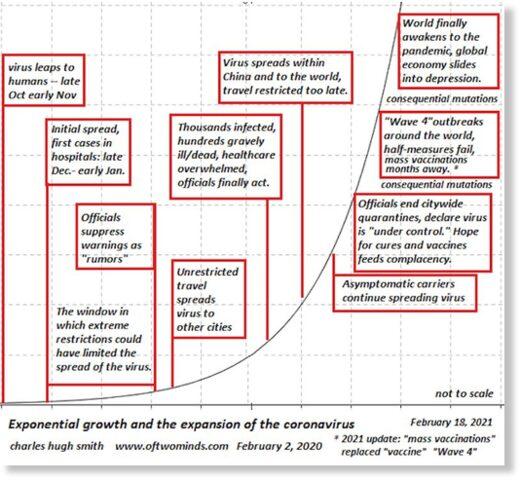 growth of virus
