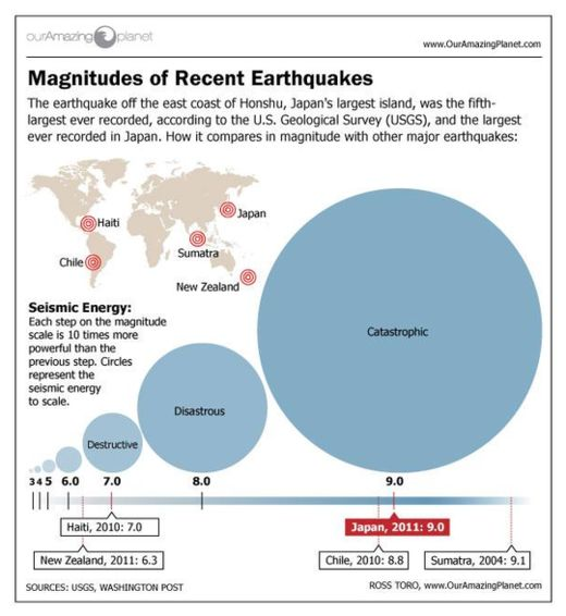 Magnitude of Recent Earthquakes
