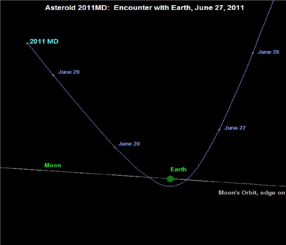 2011 MD Asteroid: When And From Where Will The Giant Space