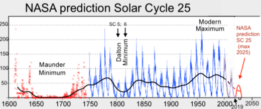 Nasa prediction Solar Cycle 25