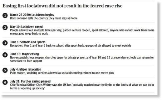 lockdown easing UK