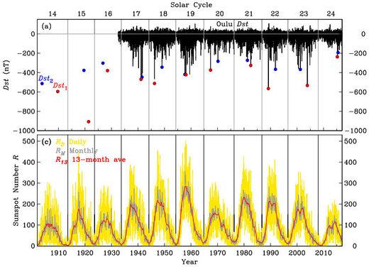 Jeffrey Love's data set geomagnetic storms